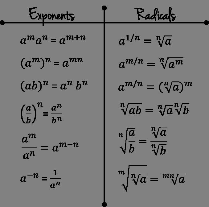 Tutor Notes Algebra I Refresher Post 1 Scrap Paper